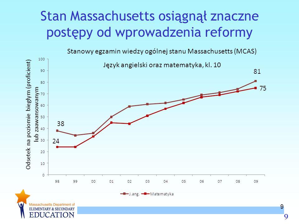 9 9 Stan Massachusetts osiągnął znaczne postępy od wprowadzenia reformy Stanowy egzamin wiedzy ogólnej stanu Massachusetts (MCAS) Język angielski oraz matematyka, kl.
