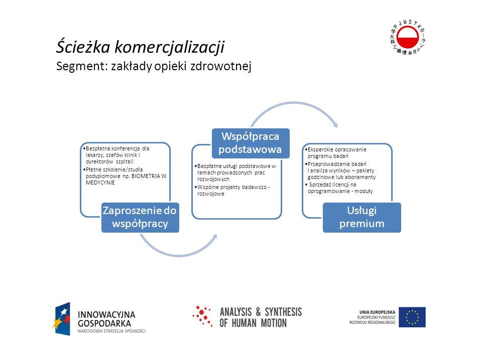 Organizacja cyklu otwartych imprez branżowych Warszawa- Bytom – np.