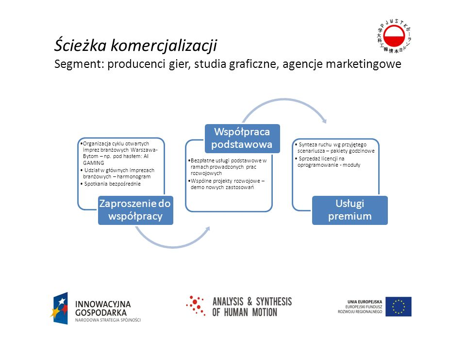 Organizacja cyklu otwartych imprez branżowych Warszawa- Bytom – np. pod hasłem: AI GAMING Udział w głównych imprezach branżowych – harmonogram Spotkan