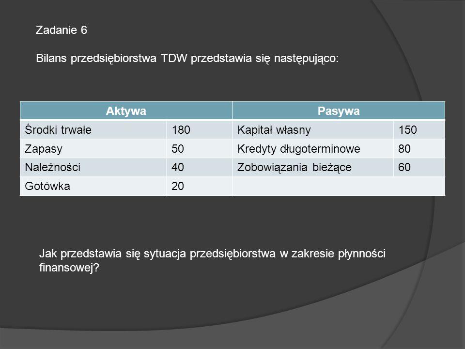 Zadanie 6 Bilans przedsiębiorstwa TDW przedstawia się następująco: AktywaPasywa Środki trwałe180Kapitał własny150 Zapasy50Kredyty długoterminowe80 Nal