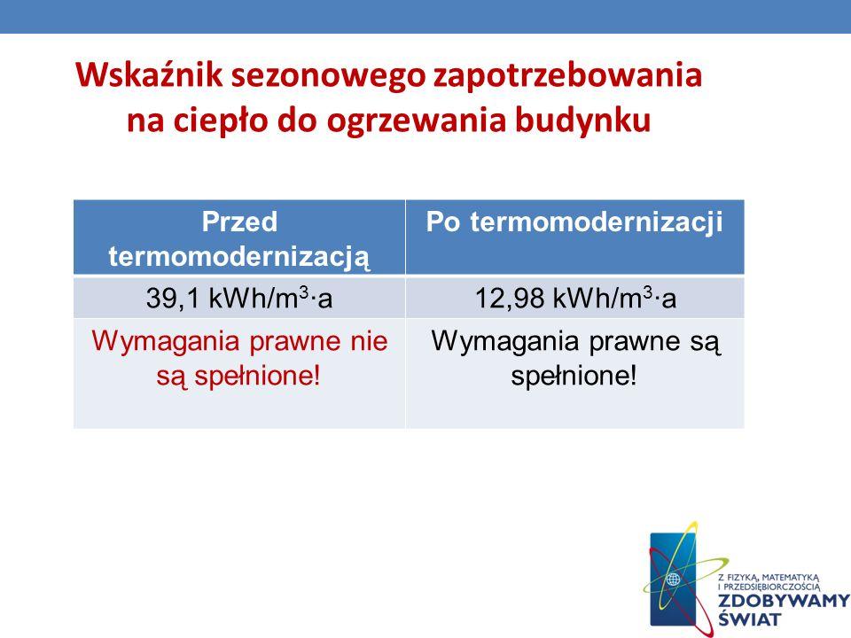 Wskaźnik sezonowego zapotrzebowania na ciepło do ogrzewania budynku Przed termomodernizacją Po termomodernizacji 39,1 kWh/m 3 ·a12,98 kWh/m 3 ·a Wymagania prawne nie są spełnione.