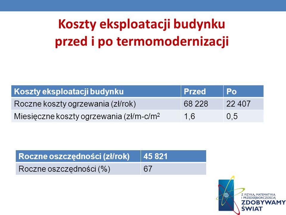 Koszty eksploatacji budynku przed i po termomodernizacji Koszty eksploatacji budynkuPrzedPo Roczne koszty ogrzewania (zł/rok)68 22822 407 Miesięczne koszty ogrzewania (zł/m-c/m 2 1,60,5 Roczne oszczędności (zł/rok)45 821 Roczne oszczędności (%)67