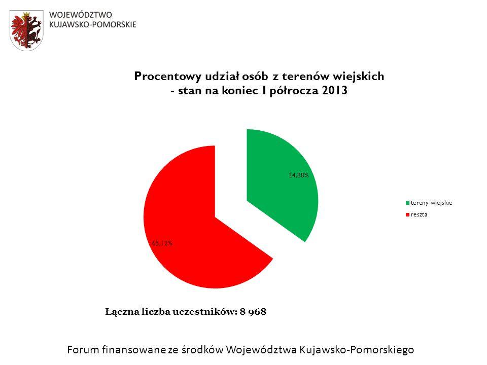 Forum finansowane ze środków Województwa Kujawsko-Pomorskiego Łączna liczba uczestników: 8 968