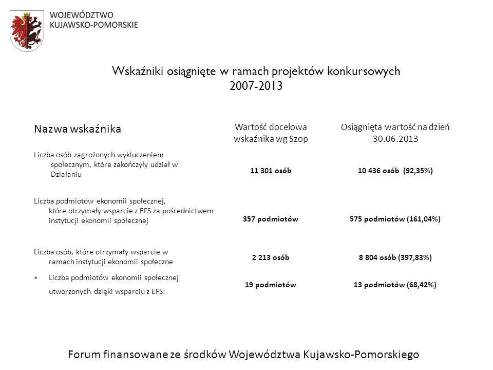 Forum finansowane ze środków Województwa Kujawsko-Pomorskiego Nazwa wskaźnika Wartość docelowa wskaźnika wg Szop Osiągnięta wartość na dzień 30.06.2013 Liczba osób zagrożonych wykluczeniem społecznym, które zakończyły udział w Działaniu 11 301 osób10 436 osób (92,35%) Liczba podmiotów ekonomii społecznej, które otrzymały wsparcie z EFS za pośrednictwem instytucji ekonomii społecznej 357 podmiotów575 podmiotów (161,04%) Liczba osób, które otrzymały wsparcie w ramach instytucji ekonomii społeczne 2 213 osób8 804 osób (397,83%) Liczba podmiotów ekonomii społecznej utworzonych dzięki wsparciu z EFS: 19 podmiotów13 podmiotów (68,42%) Wskaźniki osiągnięte w ramach projektów konkursowych 2007-2013