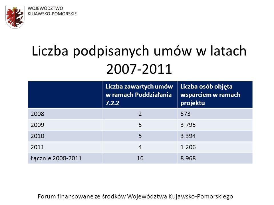 Forum finansowane ze środków Województwa Kujawsko-Pomorskiego Liczba podpisanych umów w latach 2007-2011 Liczba zawartych umów w ramach Poddziałania 7.2.2 Liczba osób objęta wsparciem w ramach projektu 20082573 200953 795 201053 394 201141 206 Łącznie 2008-2011168 968