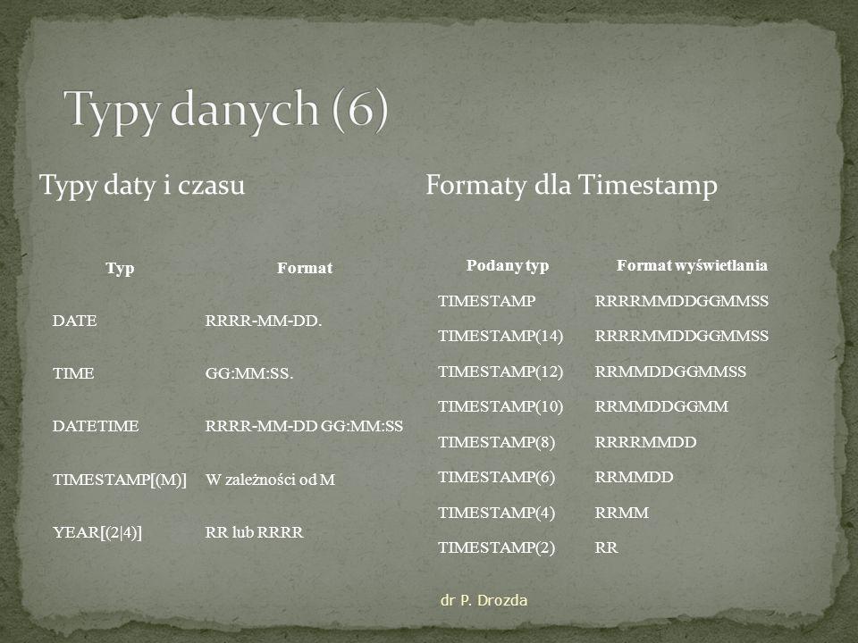 Typy daty i czasu Formaty dla Timestamp TypFormat DATERRRR-MM-DD.