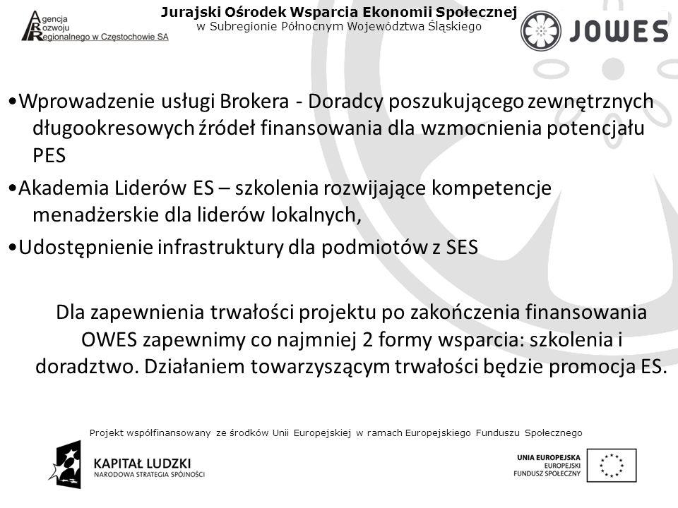 Projekt współfinansowany ze środków Unii Europejskiej w ramach Europejskiego Funduszu Społecznego Jurajski Ośrodek Wsparcia Ekonomii Społecznej w Subregionie Północnym Województwa Śląskiego Wprowadzenie usługi Brokera - Doradcy poszukującego zewnętrznych długookresowych źródeł finansowania dla wzmocnienia potencjału PES Akademia Liderów ES – szkolenia rozwijające kompetencje menadżerskie dla liderów lokalnych, Udostępnienie infrastruktury dla podmiotów z SES Dla zapewnienia trwałości projektu po zakończenia finansowania OWES zapewnimy co najmniej 2 formy wsparcia: szkolenia i doradztwo.