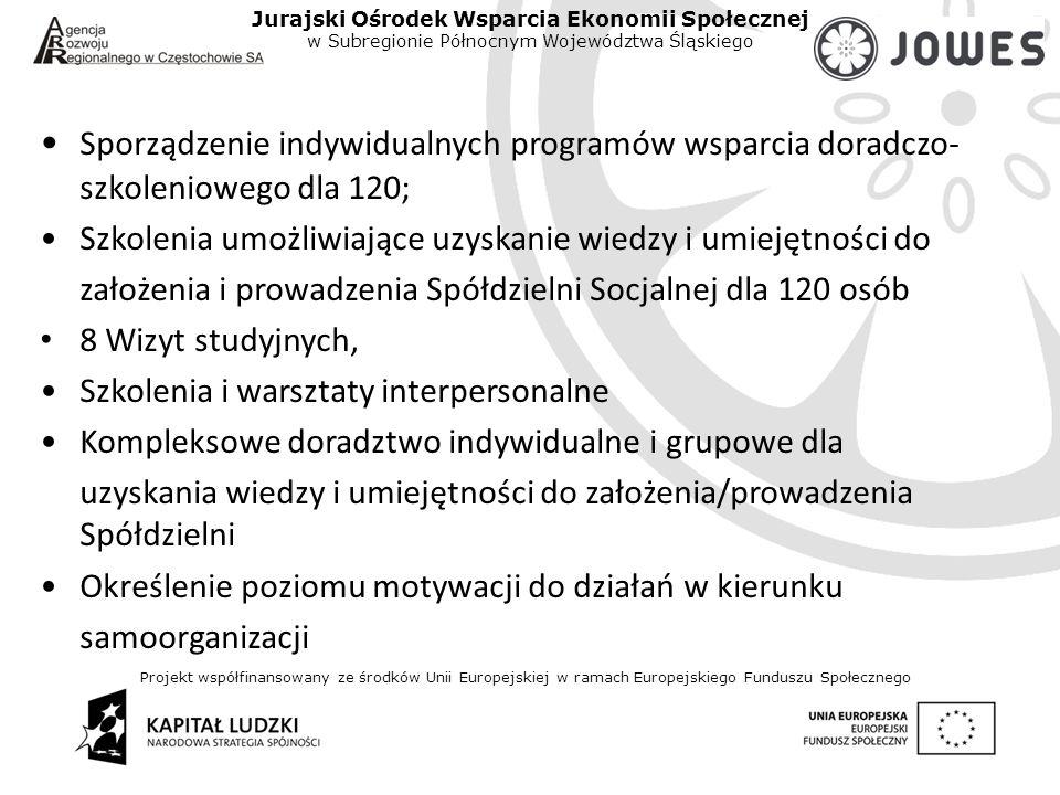 Projekt współfinansowany ze środków Unii Europejskiej w ramach Europejskiego Funduszu Społecznego Jurajski Ośrodek Wsparcia Ekonomii Społecznej w Subregionie Północnym Województwa Śląskiego Sporządzenie indywidualnych programów wsparcia doradczo- szkoleniowego dla 120; Szkolenia umożliwiające uzyskanie wiedzy i umiejętności do założenia i prowadzenia Spółdzielni Socjalnej dla 120 osób 8 Wizyt studyjnych, Szkolenia i warsztaty interpersonalne Kompleksowe doradztwo indywidualne i grupowe dla uzyskania wiedzy i umiejętności do założenia/prowadzenia Spółdzielni Określenie poziomu motywacji do działań w kierunku samoorganizacji