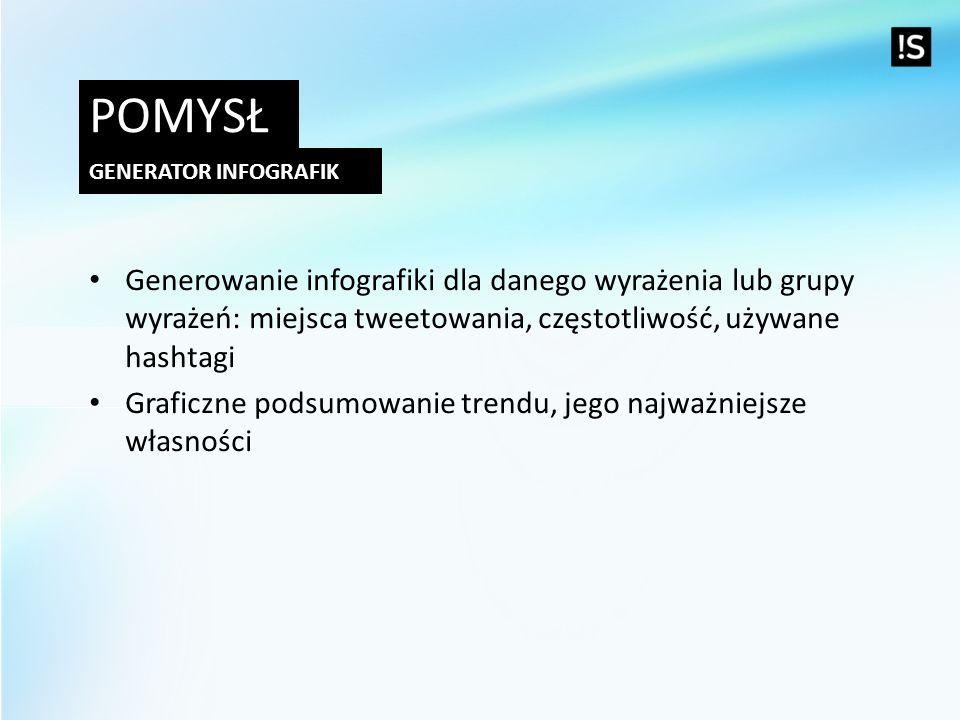POMYSŁ GENERATOR INFOGRAFIK Generowanie infografiki dla danego wyrażenia lub grupy wyrażeń: miejsca tweetowania, częstotliwość, używane hashtagi Grafi
