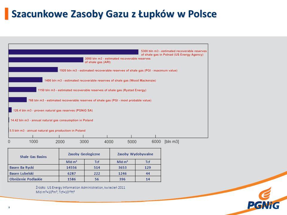 Shale Gas Basins Zasoby GeologiczneZasoby Wydobywalne Mld m 3 TcfMld m 3 Tcf Basen Ba łtycki145565143653129 Basen Lubelski6287222124644 Obniżenie Podlaskie15865639614 Źródło: US Energy Information Administration, kwiecień 2011 Mld m 3 =10 9 m 3, Tcf=10 12 ft 3 | Szacunkowe Zasoby Gazu z Łupków w Polsce 3 3