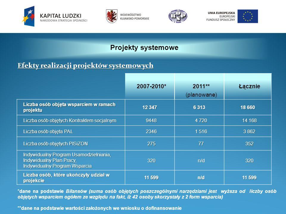 Projekty systemowe 2007-2010*2011** (planowane) Łącznie Liczba osób objęta wsparciem w ramach projektu 12 347 6 313 18 660 Liczba osób objętych Kontra