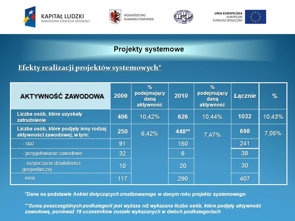 Projekty systemowe AKTYWNOŚĆ ZAWODOWA 2009 % podejmujący daną aktywność 2010 Łącznie% Liczba osób, które uzyskały zatrudnienie 40610,42%62610,44%1032