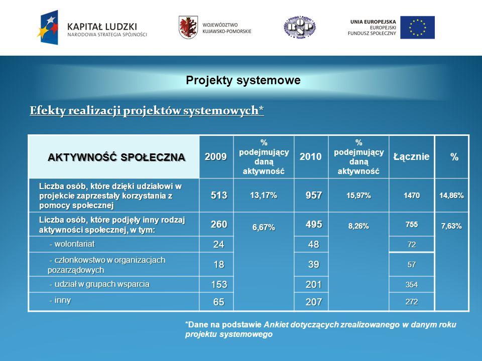 Projekty systemowe AKTYWNOŚĆ SPOŁECZNA 2009 % podejmujący daną aktywność 2010 % podejmujący daną aktywność Łącznie% Liczba osób, które dzięki udziałow