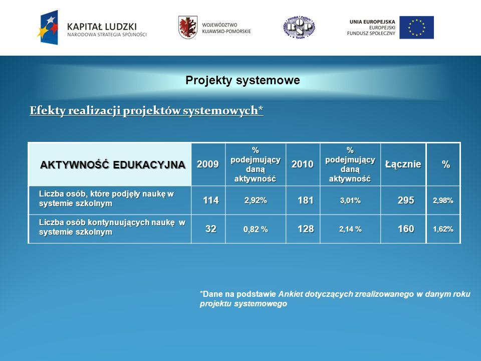 Projekty systemowe AKTYWNOŚĆ EDUKACYJNA 2009 % podejmujący daną aktywność 2010 Łącznie% Liczba osób, które podjęły naukę w systemie szkolnym 1142,92%1