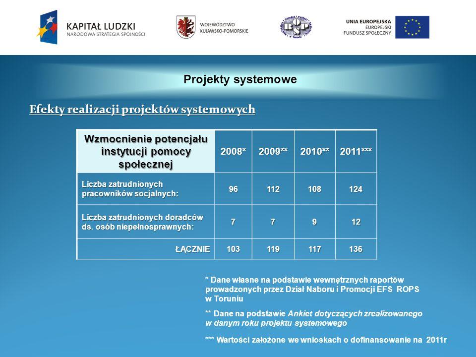Projekty systemowe Wzmocnienie potencjału instytucji pomocy społecznej 2008*2009**2010**2011*** Liczba zatrudnionych pracowników socjalnych: 961121081