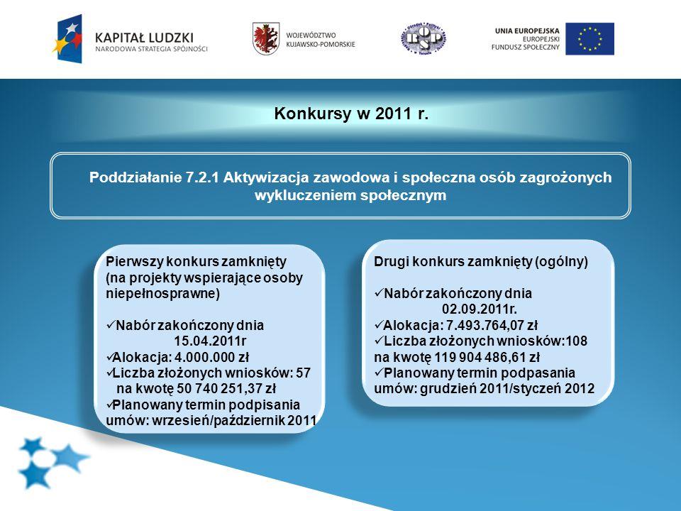 Konkursy w 2011 r. Poddziałanie 7.2.1 Aktywizacja zawodowa i społeczna osób zagrożonych wykluczeniem społecznym Pierwszy konkurs zamknięty (na projekt