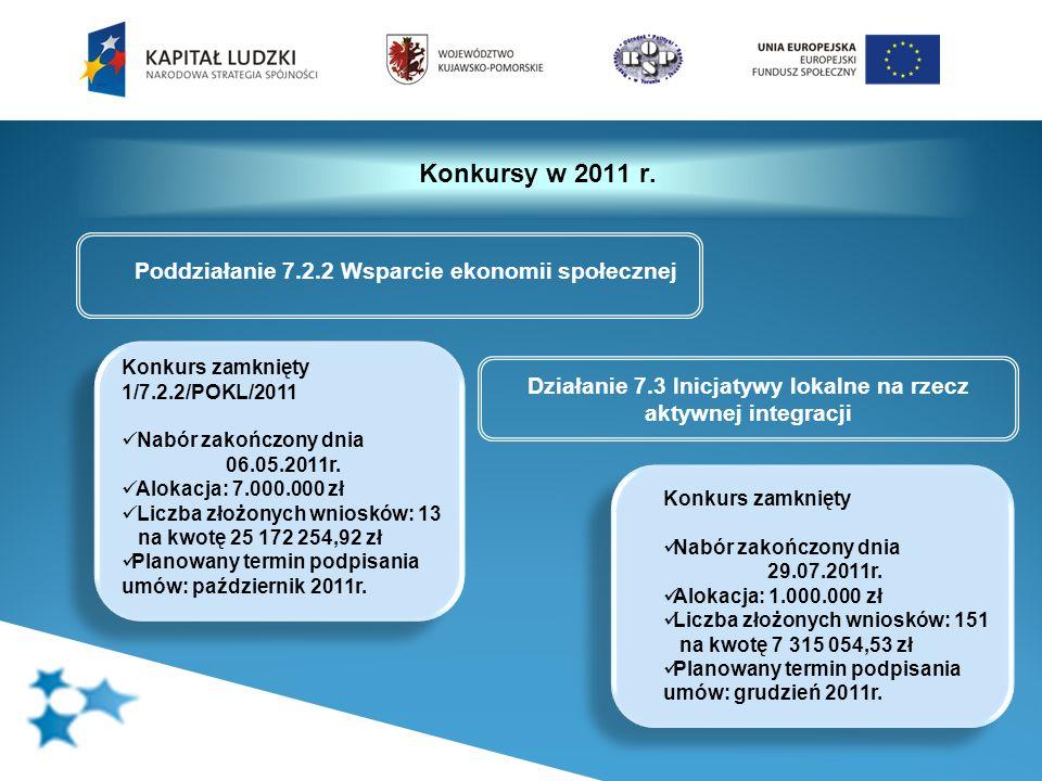 Konkursy w 2011 r. Poddziałanie 7.2.2 Wsparcie ekonomii społecznej Konkurs zamknięty 1/7.2.2/POKL/2011 Nabór zakończony dnia 06.05.2011r. Alokacja: 7.