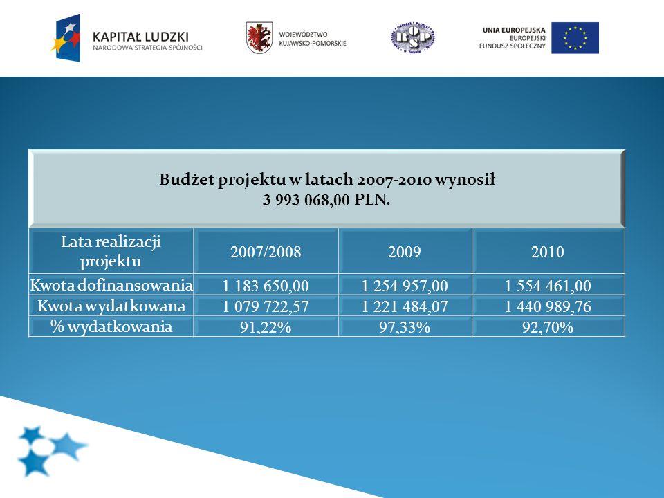Budżet projektu w latach 2007-2010 wynosił 3 993 068,00 PLN. Lata realizacji projektu 2007/200820092010 Kwota dofinansowania 1 183 650,001 254 957,001