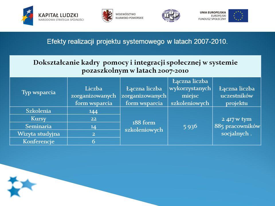 Efekty realizacji projektu systemowego w latach 2007-2010. Dokształcanie kadry pomocy i integracji społecznej w systemie pozaszkolnym w latach 2007-20