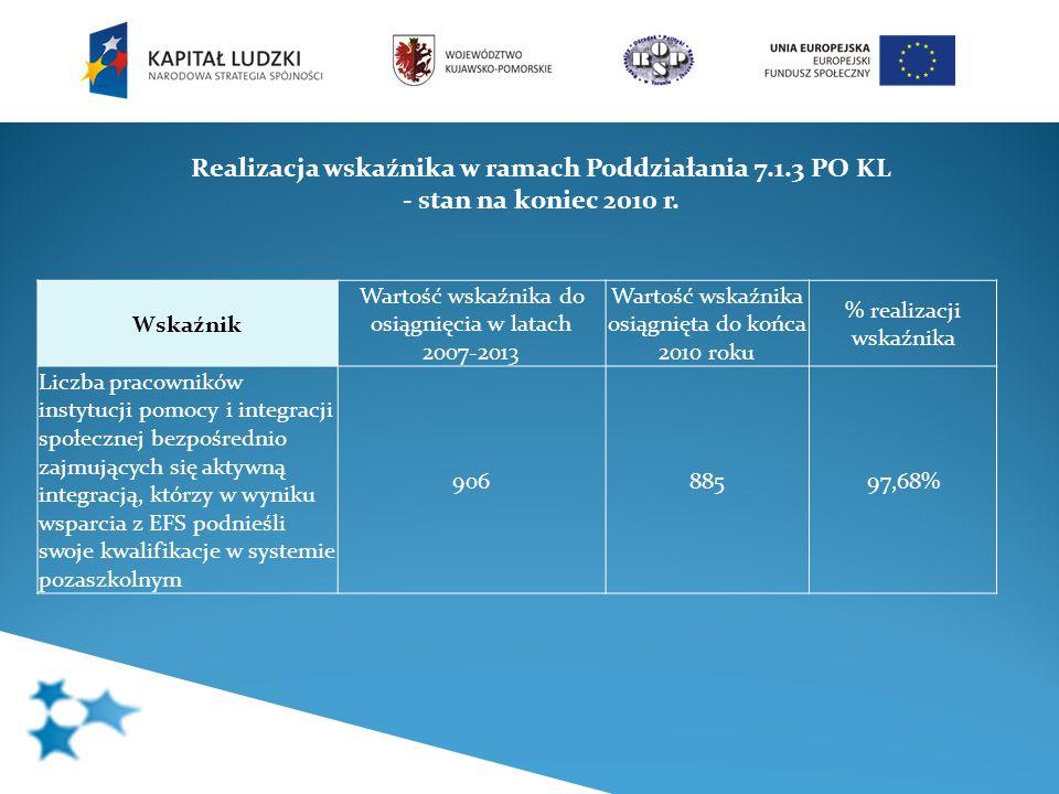 Realizacja wskaźnika w ramach Poddziałania 7.1.3 PO KL - stan na koniec 2010 r. Wskaźnik Wartość wskaźnika do osiągnięcia w latach 2007-2013 Wartość w