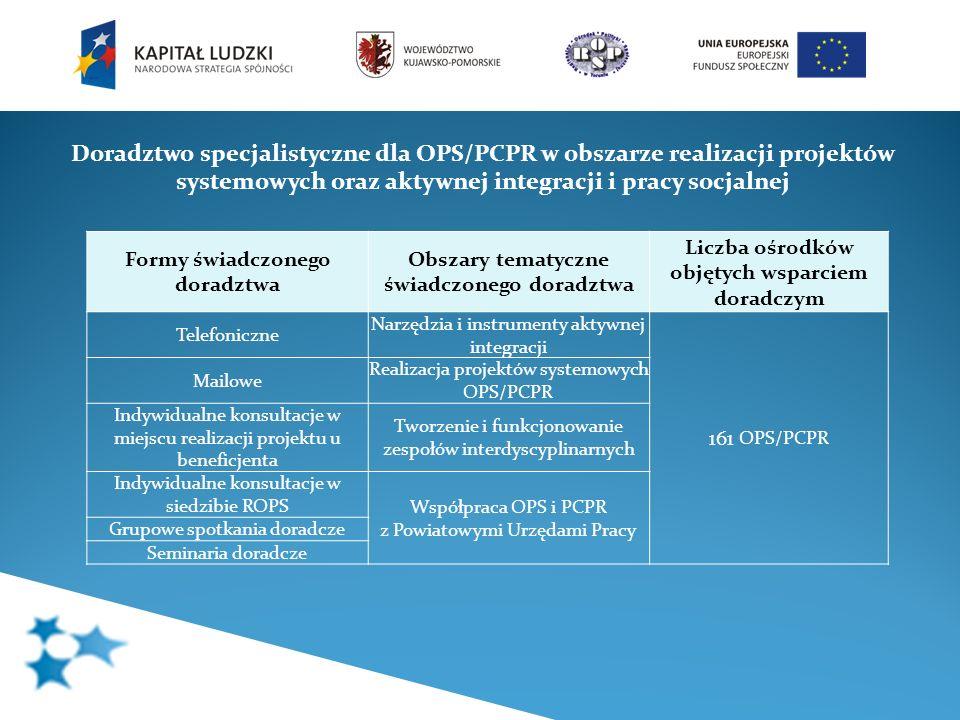 Doradztwo specjalistyczne dla OPS/PCPR w obszarze realizacji projektów systemowych oraz aktywnej integracji i pracy socjalnej Formy świadczonego dorad