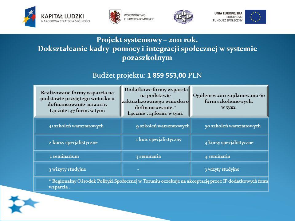 Projekt systemowy – 2011 rok. Dokształcanie kadry pomocy i integracji społecznej w systemie pozaszkolnym Budżet projektu: 1 859 553,00 PLN Realizowane