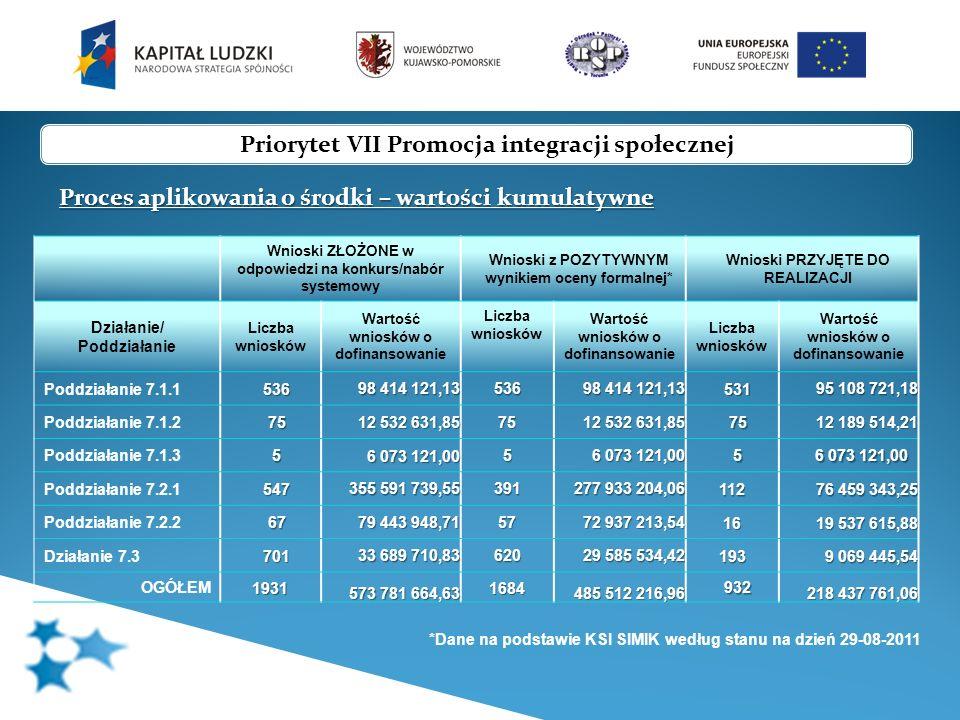 Działanie/ Poddziałanie Liczba podpisanych umów o dofinansowanie + wnioski rekomendowane do podpisania umowy o dofinansowanie Wartość podpisanych umów o dofinansowanie + wartość wniosków rekomendowanych do podpisania umowy o dofinansowanie % kontraktacji na Działanie* Poddziałanie 7.1.1 139 (umowy ramowe) 95 108 721,18 54,95% Poddziałanie 7.1.2 19 (umowy ramowe) 12 189 514,21 Poddziałanie 7.1.3 5 6 073 121,00 Poddziałanie 7.2.1 107 + 5 69 638 319,57 + 6 821 023,68 75,01% Poddziałanie 7.2.2 12 + 4 12 537 615,88 + 7 000 000,00 Działanie 7.3 170 + 23 7 993 469,52 + 1 075 976,02 52,46% OGÓŁEM 452 + 32 203 540 761,36 + 14 896 999,70 62,13% Priorytet VII Promocja integracji społecznej Postęp finansowy - wartości kumulatywne * Dane obliczone po kursie Euro 4.015 zł wg stanu na miesiąc sierpień 2011r.