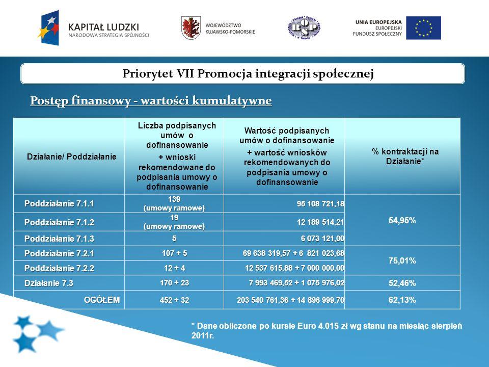 Priorytet VII Promocja integracji społecznej Postęp rzeczowy – osiągnięte wskaźniki Wskaźniki monitorowania Działania 7.1 pierwotna wartość wskaźnika Nowa wartość (proponowana) wykonanie na dzień 30-06-2011 % wykonania nowej wartości (proponowanej) Nazwa wskaźnika Liczba klientów instytucji pomocy społecznej, którzy zakończyli udział w projektach dotyczących aktywnej integracji 59 124 28 231 11 599 41,09% w tym osoby z terenów wiejskich 12 264 11 306 5 939 52,53% Liczba klientów instytucji pomocy społecznej objętych kontraktami w ramach realizowanych projektów 39 416 30 809 9 509 30,86% Dane na podstawie Sprawozdania z realizacji Działania za I półrocze 2011 r.