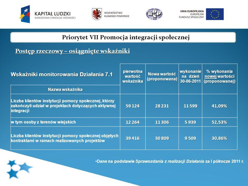 Priorytet VII Promocja integracji społecznej Postęp rzeczowy – osiągnięte wskaźniki Wskaźniki monitorowania Działania 7.2 pierwotna wartość wskaźnika Nowa wartość (propono wana) wykonanie na dzień 30-06-2011 % wykonania nowej wartości (proponowana) Nazwa wskaźnika Liczba osób zagrożonych wykluczeniem społecznym, które zakończyły udział w projekcie (w tym 2000 wynikające z KRW) 13 326 11 301 3 376 29,87% Liczba podmiotów ekonomii społecznej, które otrzymały wsparcie z EFS za pośrednictwem instytucji wspierających ekonomię społeczną (zmiana nazwy i definicji wskaźnika) 2035720457,14% Liczba instytucji wspierających ekonomię społeczną, które otrzymały wsparcie w ramach Priorytetu, funkcjonujące co najmniej 2 lata po zakończeniu udziału w projekcie (zmiana nazwy i definicji wskaźnika) 23 10333,33% Liczba osób, które otrzymały wsparcie w ramach instytucji ekonomii społecznej 1 693 2 213 4 742 214,28% Liczba podmiotów ekonomii społecznej utworzona dzięki wsparciu z EFS - nowy wskaźnik 01900,00% Dane na podstawie Sprawozdania z realizacji Działania za I półrocze 2011 r.