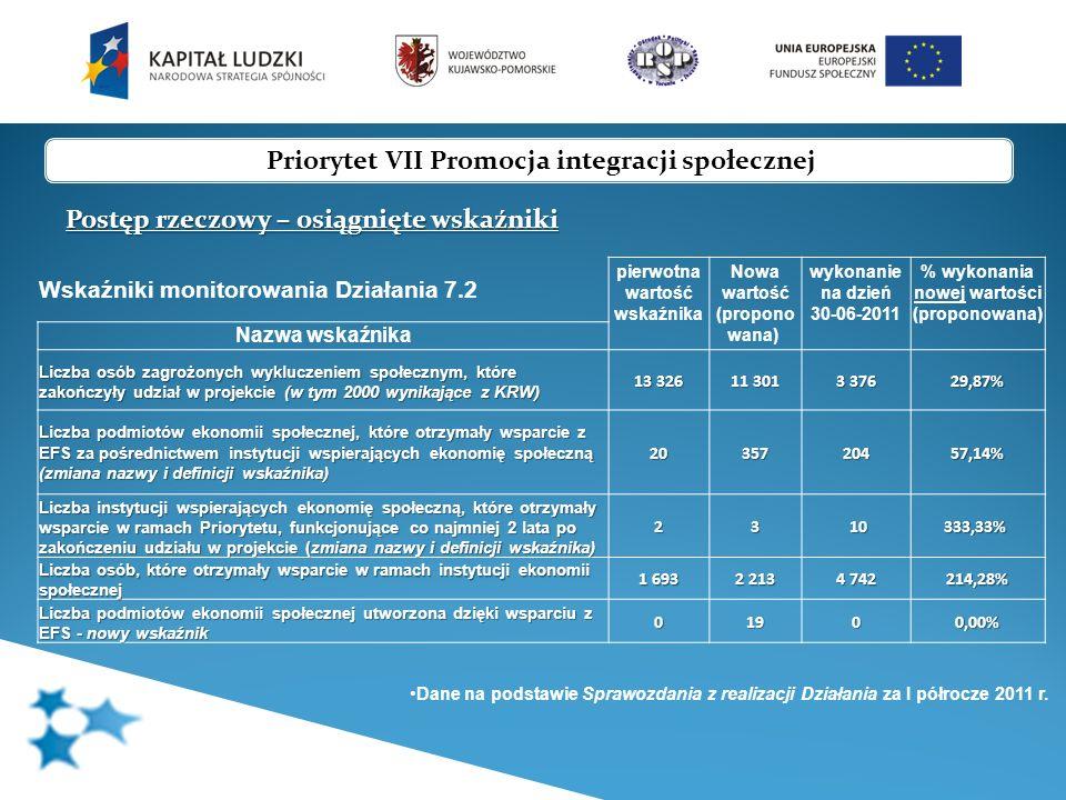 Priorytet VII Promocja integracji społecznej Postęp rzeczowy – osiągnięte wskaźniki Wskaźniki monitorowania Działania 7.3 pierwotna wartość wskaźnika wykonanie na 30-06-2011 % wykonania pierwotnej wartości Nazwa wskaźnika Liczba projektów wspierających rozwój inicjatyw na rzecz aktywizacji i integracji społeczności lokalnych 124160129,03% Dane na podstawie Sprawozdania z realizacji Działania za I półrocze 2011 r.