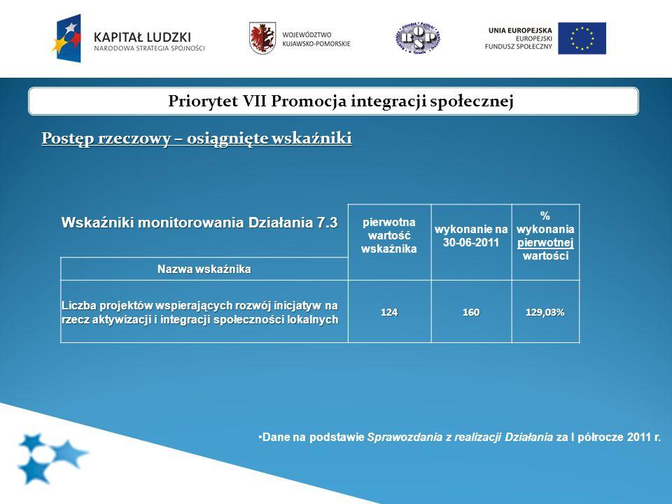 Priorytet VII Promocja integracji społecznej Postęp rzeczowy – osiągnięte wskaźniki Wskaźniki monitorowania Działania 7.3 pierwotna wartość wskaźnika