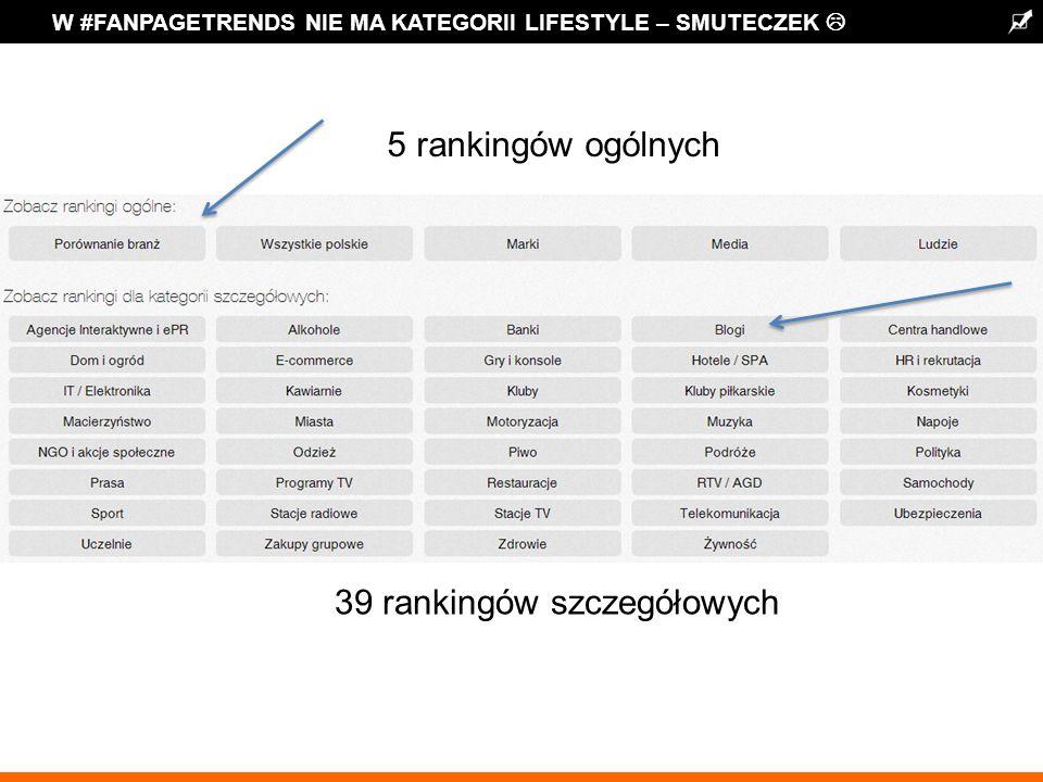 W #FANPAGETRENDS NIE MA KATEGORII LIFESTYLE – SMUTECZEK 5 rankingów ogólnych 39 rankingów szczegółowych