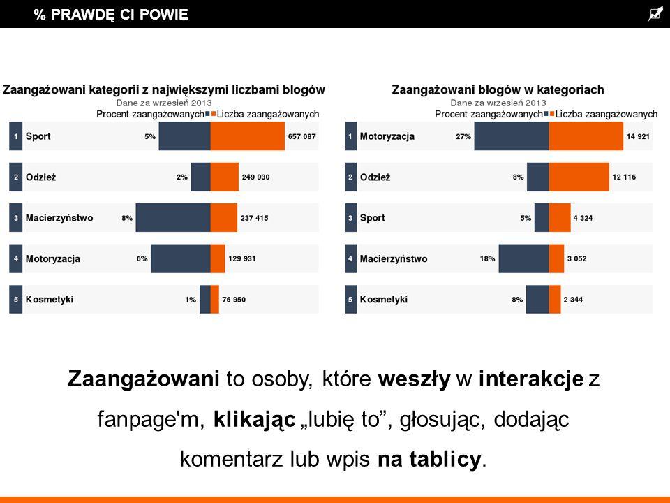 % PRAWDĘ CI POWIE Zaangażowani to osoby, które weszły w interakcje z fanpage m, klikając lubię to, głosując, dodając komentarz lub wpis na tablicy.