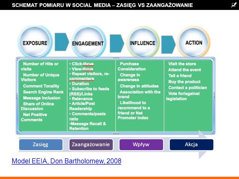 SCHEMAT POMIARU W SOCIAL MEDIA – ZASIĘG VS ZAANGAŻOWANIE ZasięgZaangażowanieWpływAkcja Model EEIA, Don Bartholomew, 2008