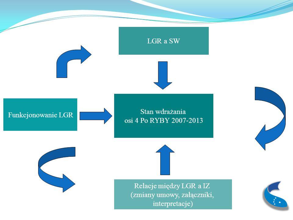 Funkcjonowanie LGR Zidentyfikowane problemy przez IZ dotyczące funkcjonowania samych LGR Komitet LGR i procedura wyboru przestrzeganie procedur i kryteriów wyboru, rozumienie przez członków LGR kryteriów wyboru operacji niezrozumienie roli i zadań komitetu LGR niesprawdzajce się w praktyce procedury odwołania od uchwał komitetu problemy z ogłaszaniem przez LGR konkursów w terminie i formie zgodnej z treści LSROR