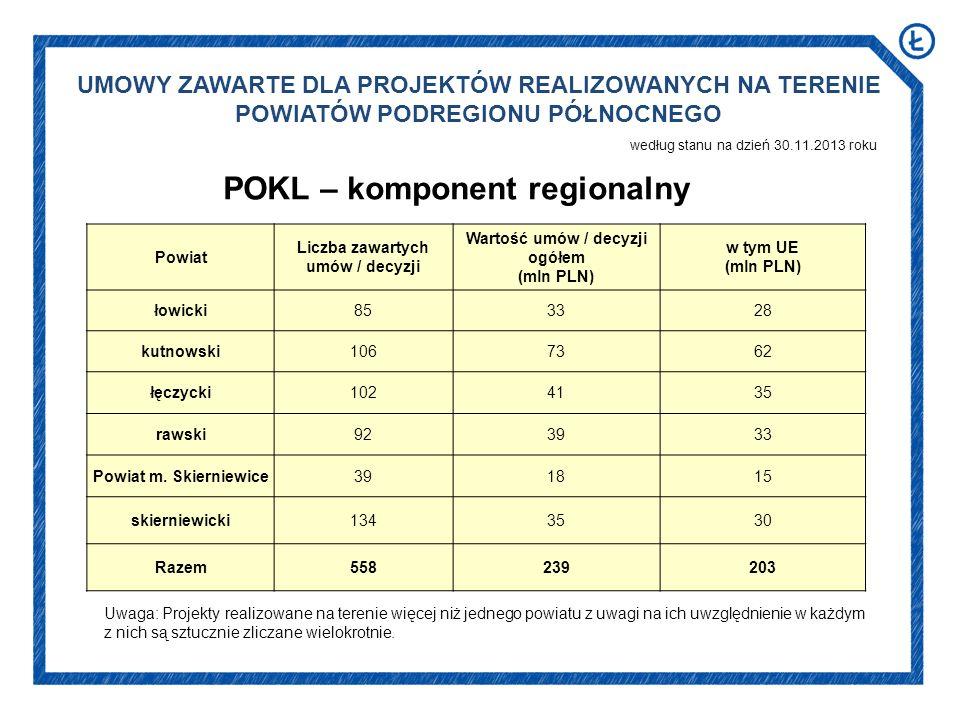 UMOWY ZAWARTE DLA PROJEKTÓW REALIZOWANYCH NA TERENIE POWIATÓW PODREGIONU PÓŁNOCNEGO według stanu na dzień 30.11.2013 roku POKL – komponent regionalny Powiat Liczba zawartych umów / decyzji Wartość umów / decyzji ogółem (mln PLN) w tym UE (mln PLN) łowicki853328 kutnowski1067362 łęczycki1024135 rawski923933 Powiat m.