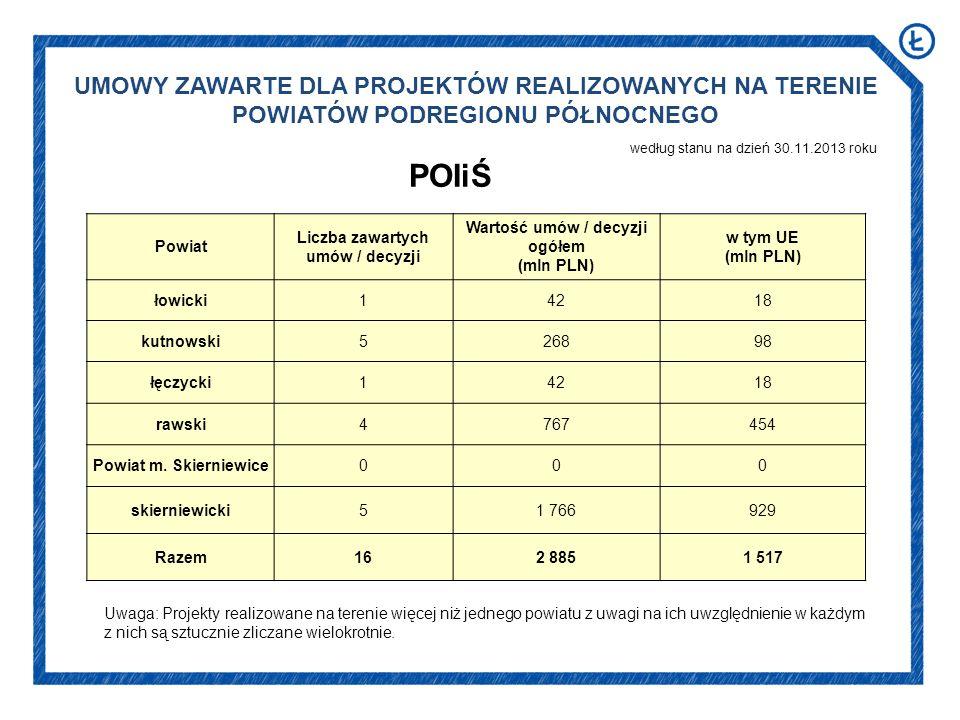 UMOWY ZAWARTE DLA PROJEKTÓW REALIZOWANYCH NA TERENIE POWIATÓW PODREGIONU PÓŁNOCNEGO według stanu na dzień 30.11.2013 roku POIiŚ Powiat Liczba zawartych umów / decyzji Wartość umów / decyzji ogółem (mln PLN) w tym UE (mln PLN) łowicki14218 kutnowski526898 łęczycki14218 rawski4767454 Powiat m.