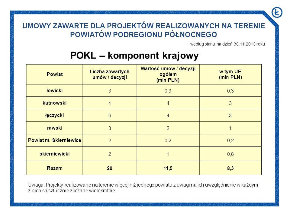 UMOWY ZAWARTE DLA PROJEKTÓW REALIZOWANYCH NA TERENIE POWIATÓW PODREGIONU PÓŁNOCNEGO według stanu na dzień 30.11.2013 roku POKL – komponent krajowy Powiat Liczba zawartych umów / decyzji Wartość umów / decyzji ogółem (mln PLN) w tym UE (mln PLN) łowicki30,3 kutnowski443 łęczycki643 rawski321 Powiat m.