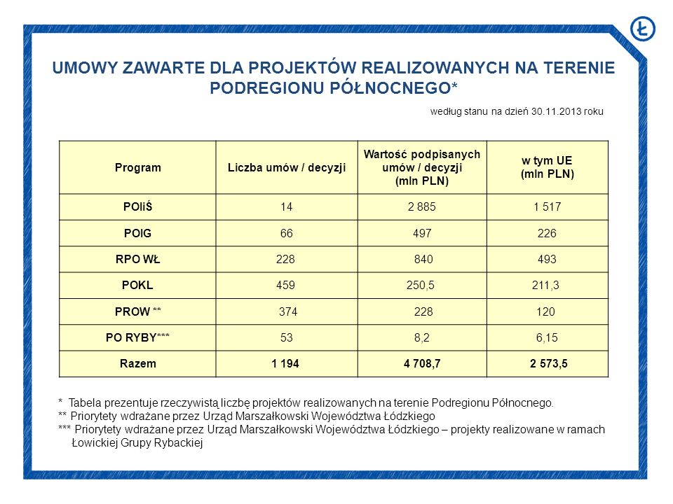według stanu na dzień 30.11.2013 roku UMOWY ZAWARTE DLA PROJEKTÓW REALIZOWANYCH NA TERENIE PODREGIONU PÓŁNOCNEGO* * Tabela prezentuje rzeczywistą liczbę projektów realizowanych na terenie Podregionu Północnego.