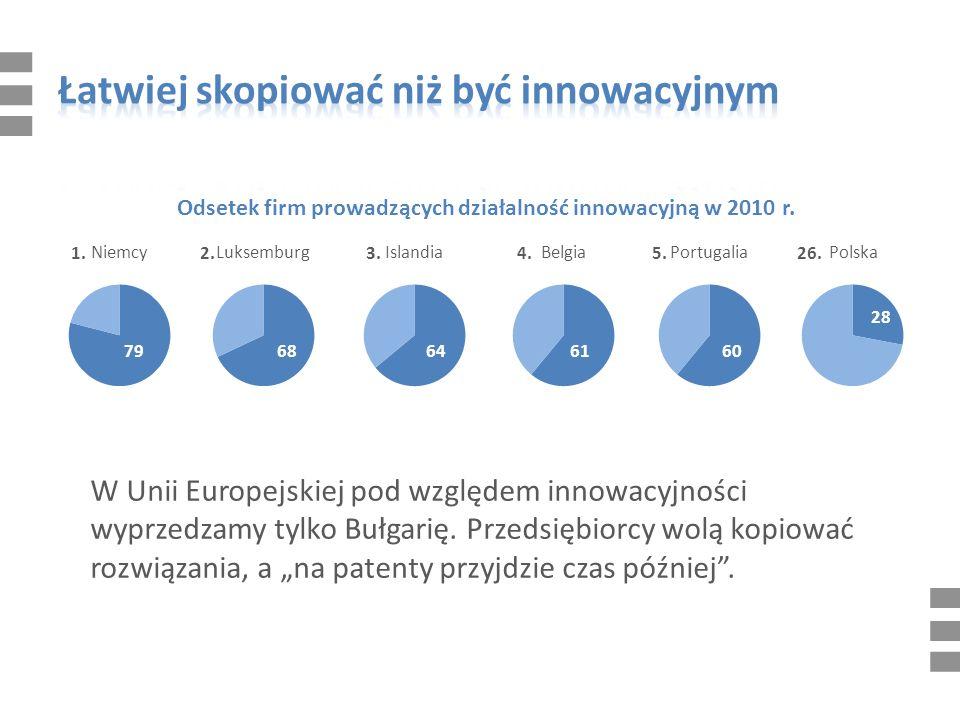 W Unii Europejskiej pod względem innowacyjności wyprzedzamy tylko Bułgarię.