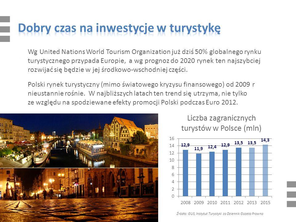 Wg United Nations World Tourism Organization już dziś 50% globalnego rynku turystycznego przypada Europie, a wg prognoz do 2020 rynek ten najszybciej rozwijać się będzie w jej środkowo-wschodniej części.
