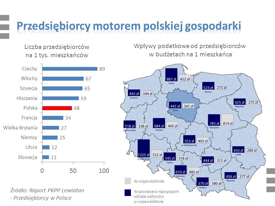 Wpływy podatkowe od przedsiębiorców w budżetach na 1 mieszkańca W województwie W powiecie o najwyższym udziale wpływów w województwie Źródło: Raport PKPP Lewiatan - Przedsiębiorcy w Polsce