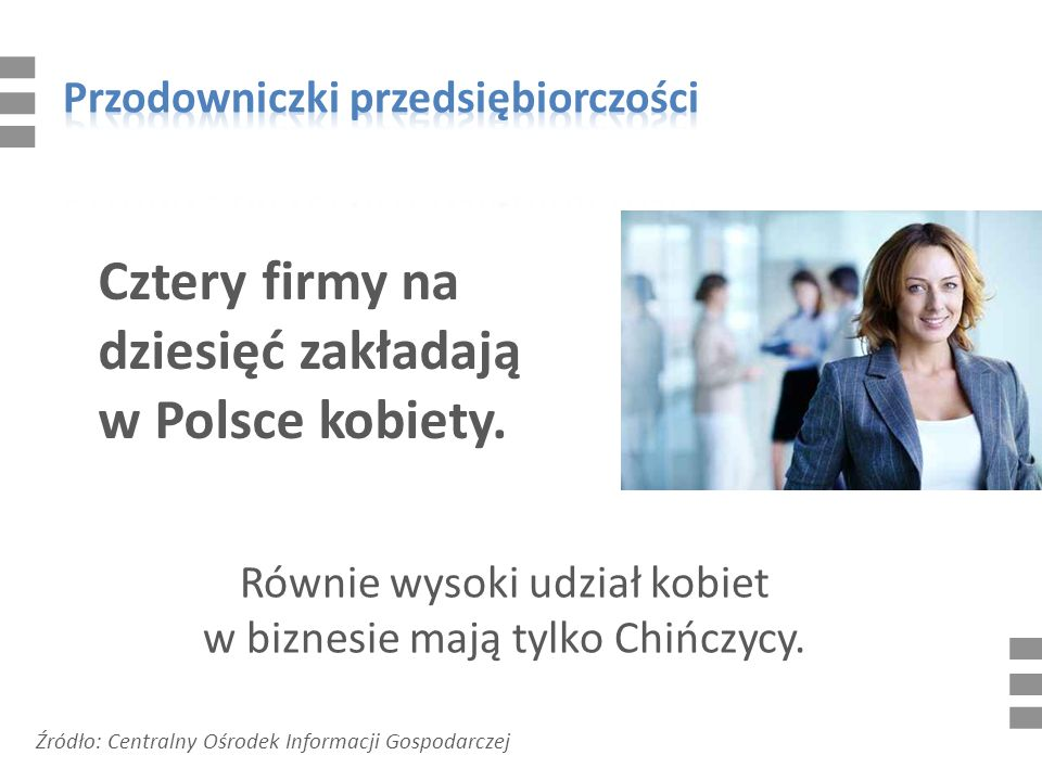 Cztery firmy na dziesięć zakładają w Polsce kobiety.