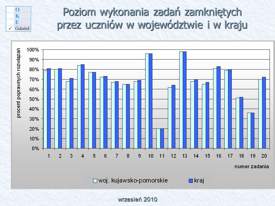 Poziom wykonania zadań zamkniętych przez uczniów w województwie i w kraju wrzesień 2010