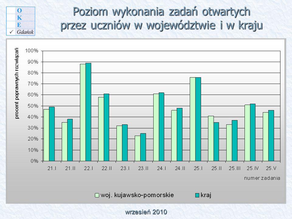 Poziom wykonania zadań otwartych przez uczniów w województwie i w kraju wrzesień 2010