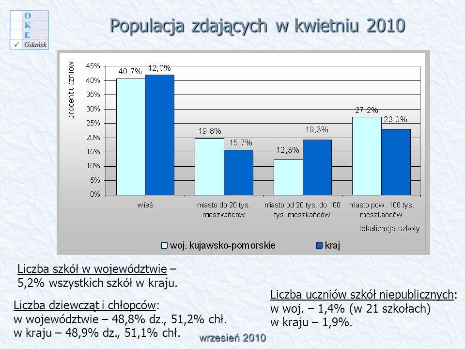 Populacja zdających w kwietniu 2010 wrzesień 2010 Liczba dziewcząt i chłopców: w województwie – 48,8% dz., 51,2% chł.