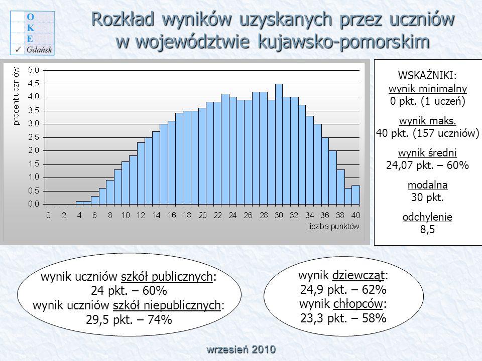 Rozkład wyników uzyskanych przez uczniów w województwie kujawsko-pomorskim wrzesień 2010 WSKAŹNIKI: wynik minimalny 0 pkt.