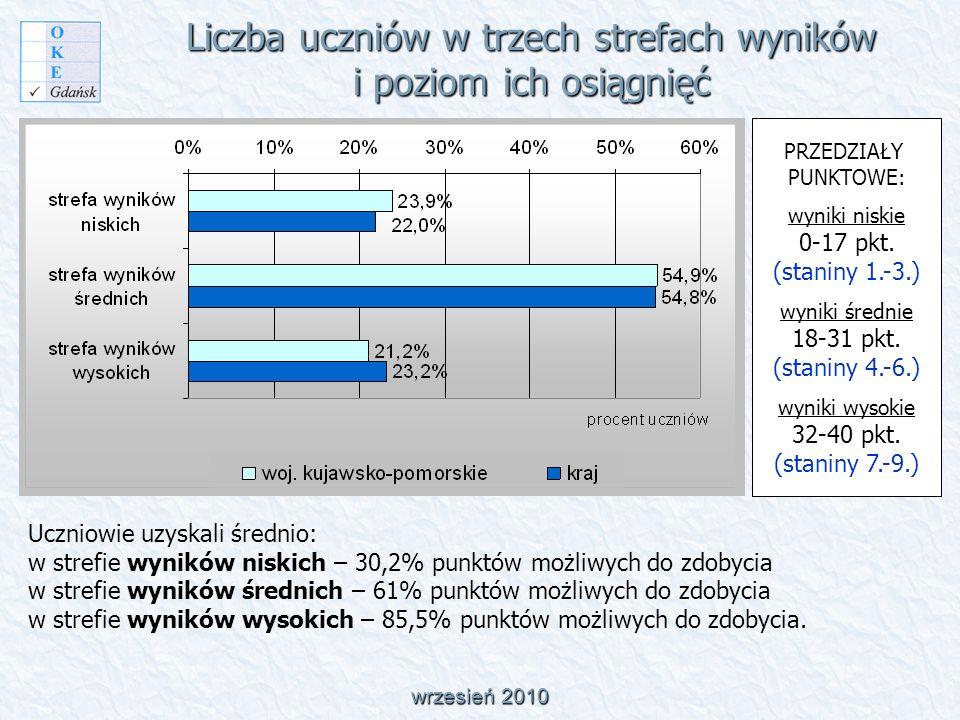 Liczba uczniów w trzech strefach wyników i poziom ich osiągnięć wrzesień 2010 PRZEDZIAŁY PUNKTOWE: wyniki niskie 0-17 pkt.