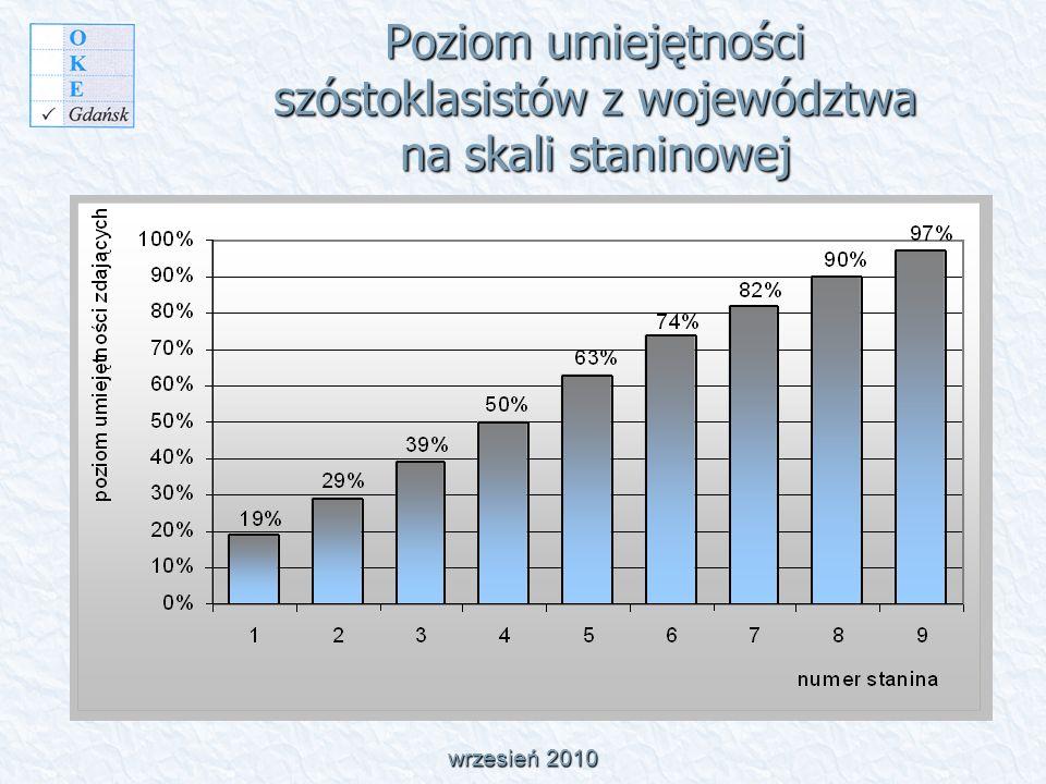 Poziom umiejętności szóstoklasistów z województwa na skali staninowej wrzesień 2010