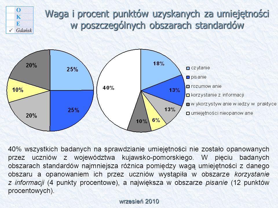 Waga i procent punktów uzyskanych za umiejętności w poszczególnych obszarach standardów 40% wszystkich badanych na sprawdzianie umiejętności nie zostało opanowanych przez uczniów z województwa kujawsko-pomorskiego.